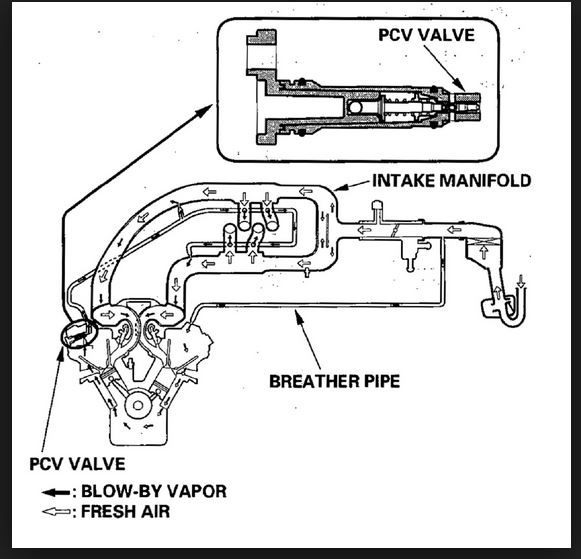 Who Changed PCV Valve Without Any Engine Code?