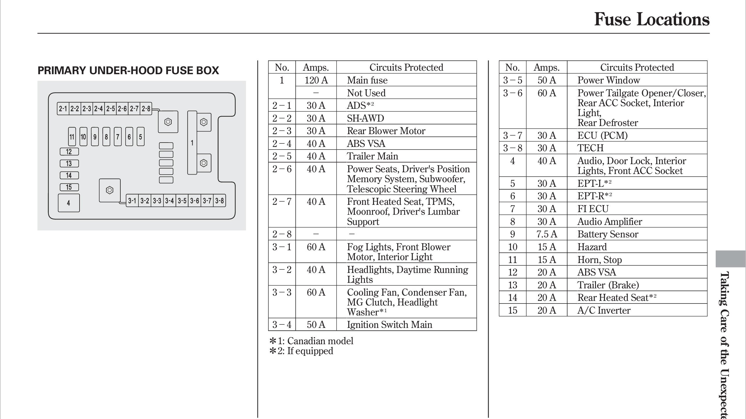 acura mdx 2010 primary underhood fuse box diagram
