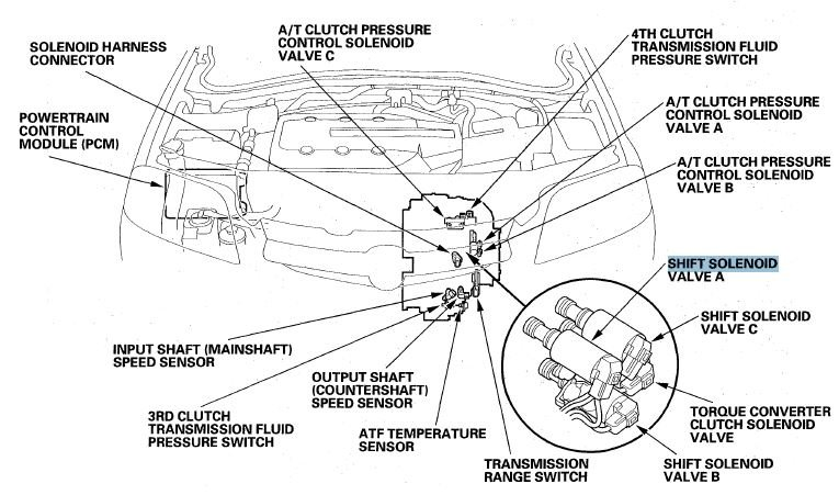 By Photo Congress || Shift Solenoid B Location
